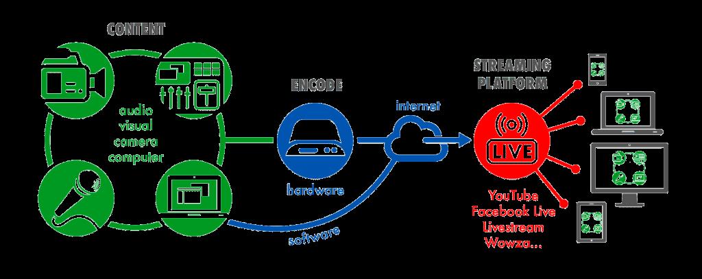 DM Music Simple Streaming Diagram